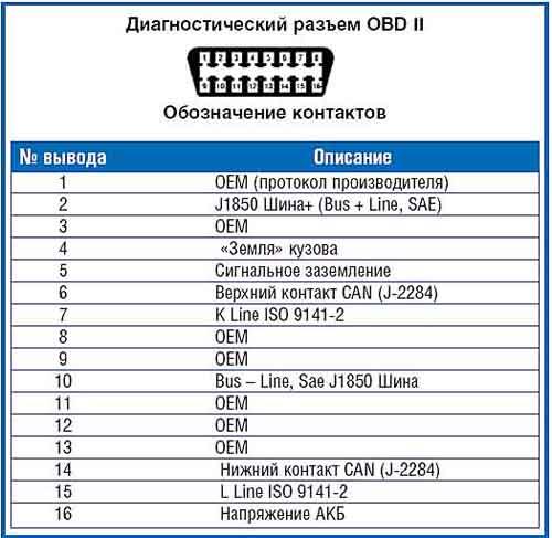 открыл инструкцию на ваш прибор. вам нужны контакты в колодке OBD - 4,5,7 и 16. так что смело подключайте в колодки и...